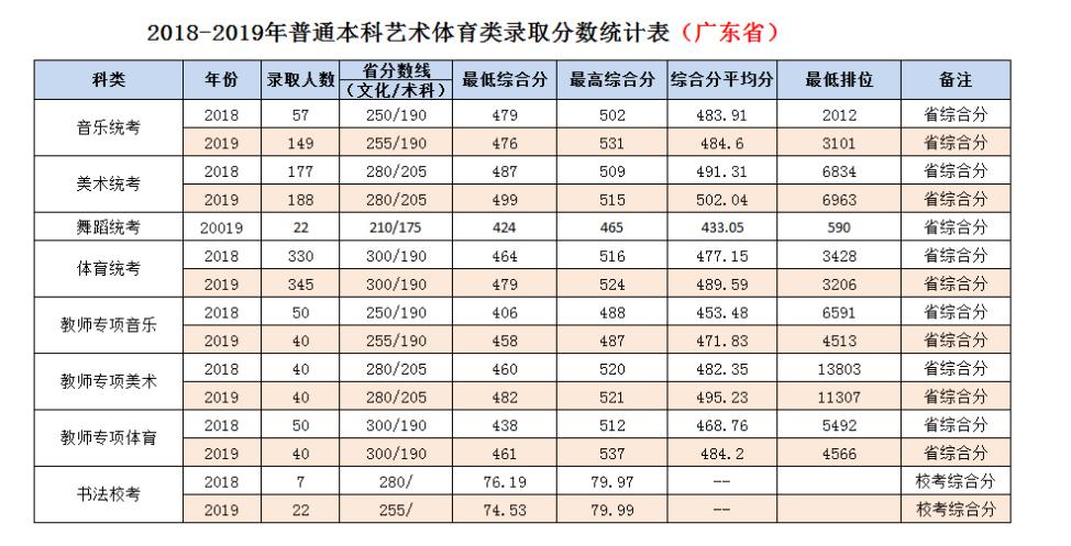 岭南师范学院2020年录取分数线