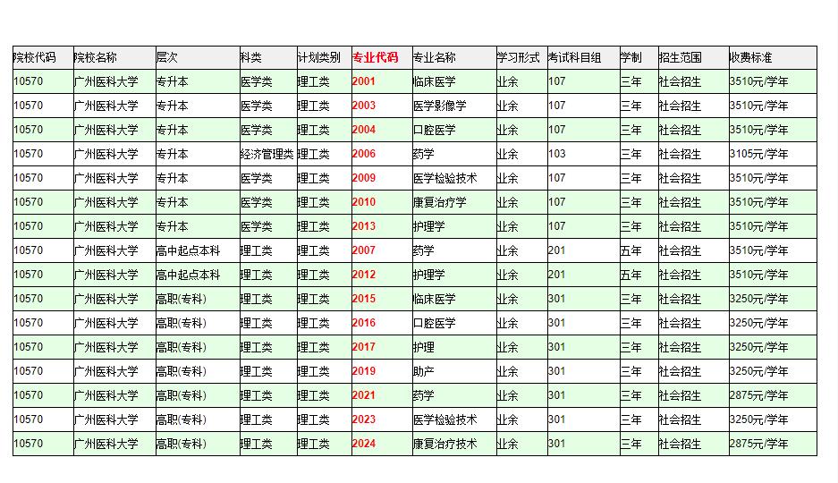 广州医科大学成人高等教育招生专业及报考专业代码