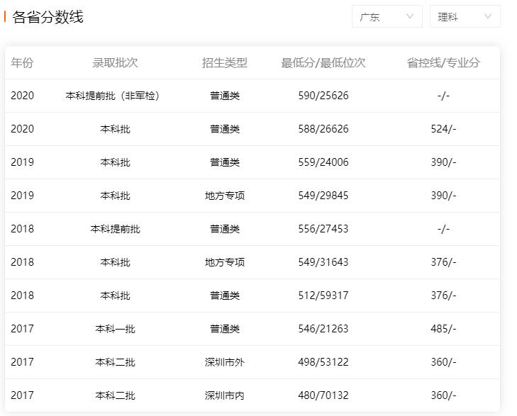 深圳大学2017-2020年广东省内理科录取分数线