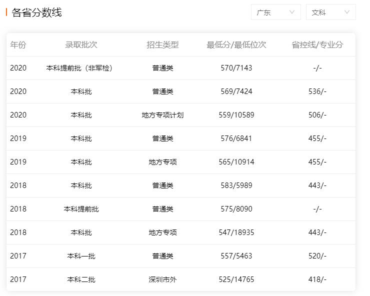 深圳大学2017-2020年广东省内文科录取分数线