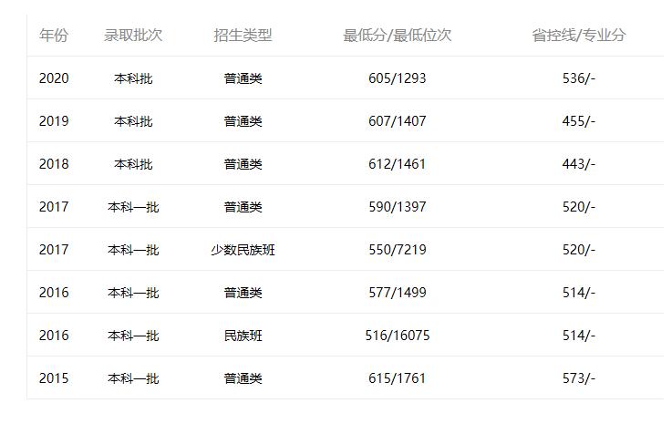 中山大学深圳广东2015年-2020年分数线