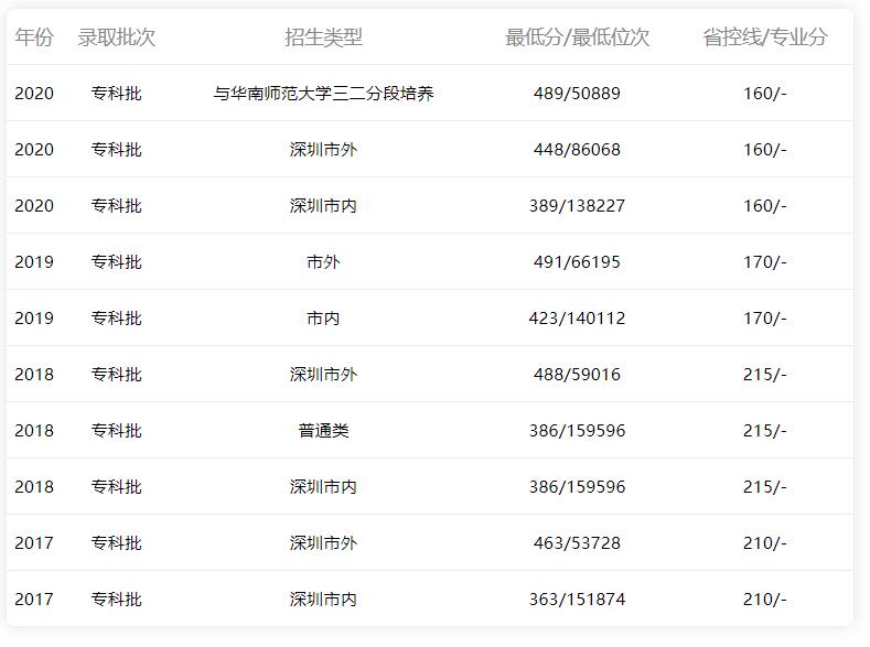 2015-2020年广东省内文科录取分数线