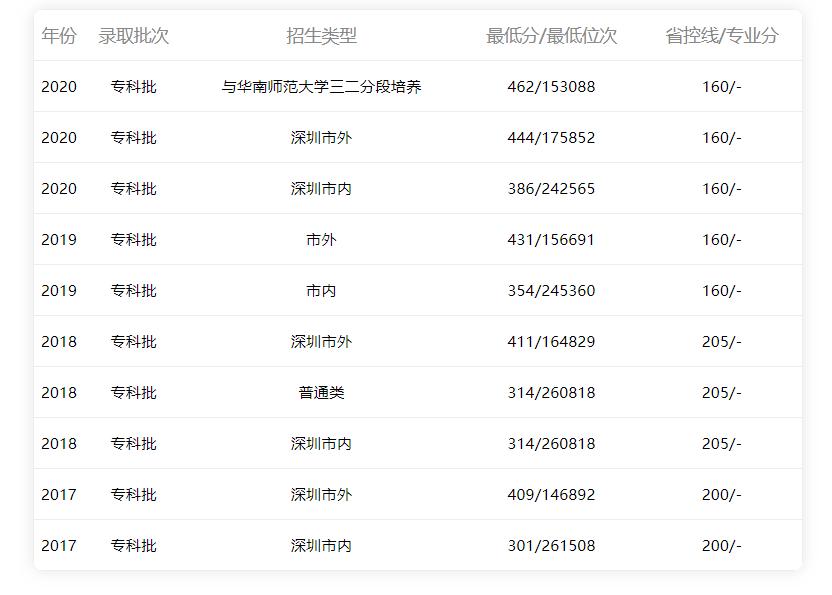 深圳职业技术学院2015-2020年广东省内理科录取分数线