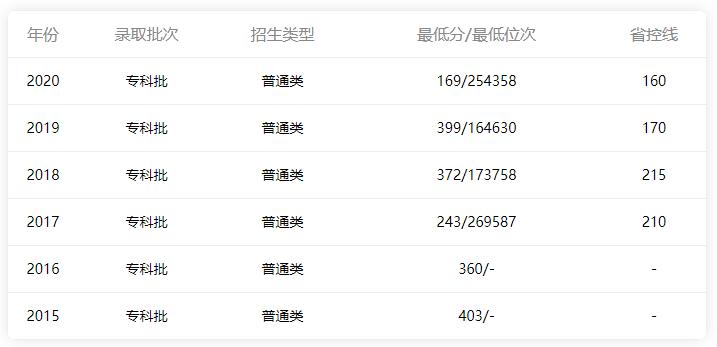 广东省内文科分数线情况