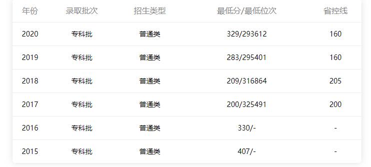 广东省内理科分数线情况