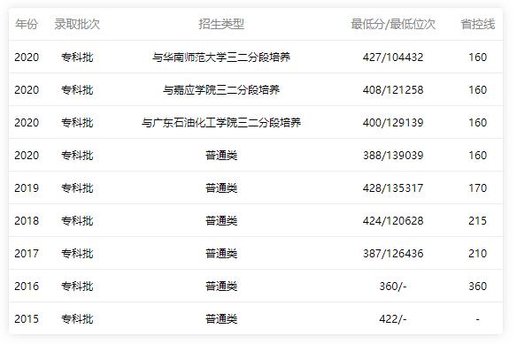 2015-2020年广东职业技术学院分数线