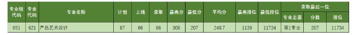 2021年广东理工职业学院录取分数线情况